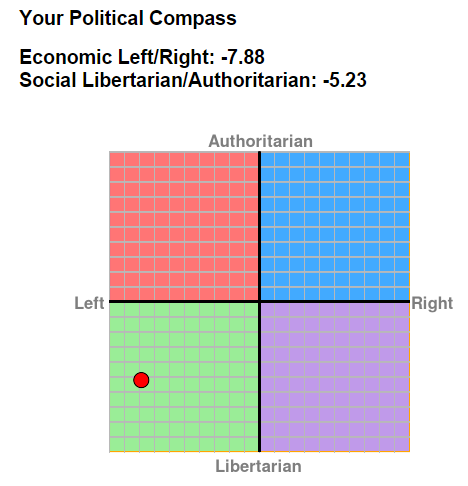 2015 Political Compass Results [economic left: -7.8,Social Libertarian -5.23]